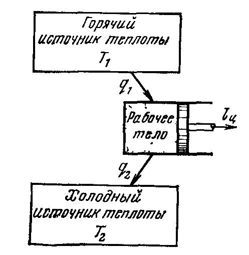 Термодинамическая схема