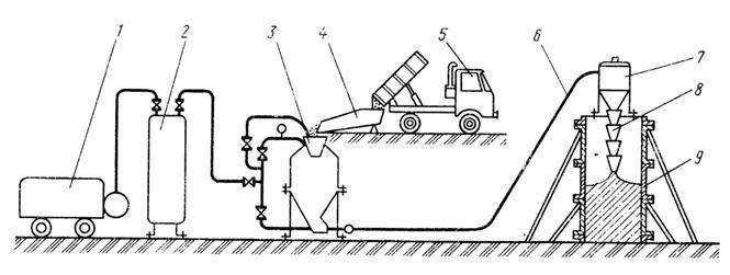 Бетонные работы транспортирование бетонной смеси как измеряется бетон