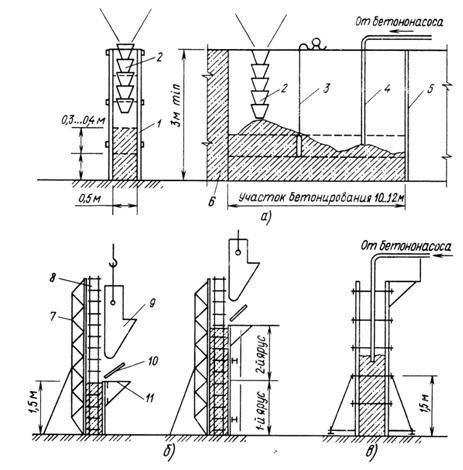 Максимальная высота свободного сбрасывания бетонных смесей молочко на бетоне