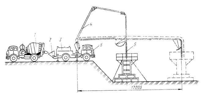 Процесс транспортирования бетонной смеси протокол испытание бетона