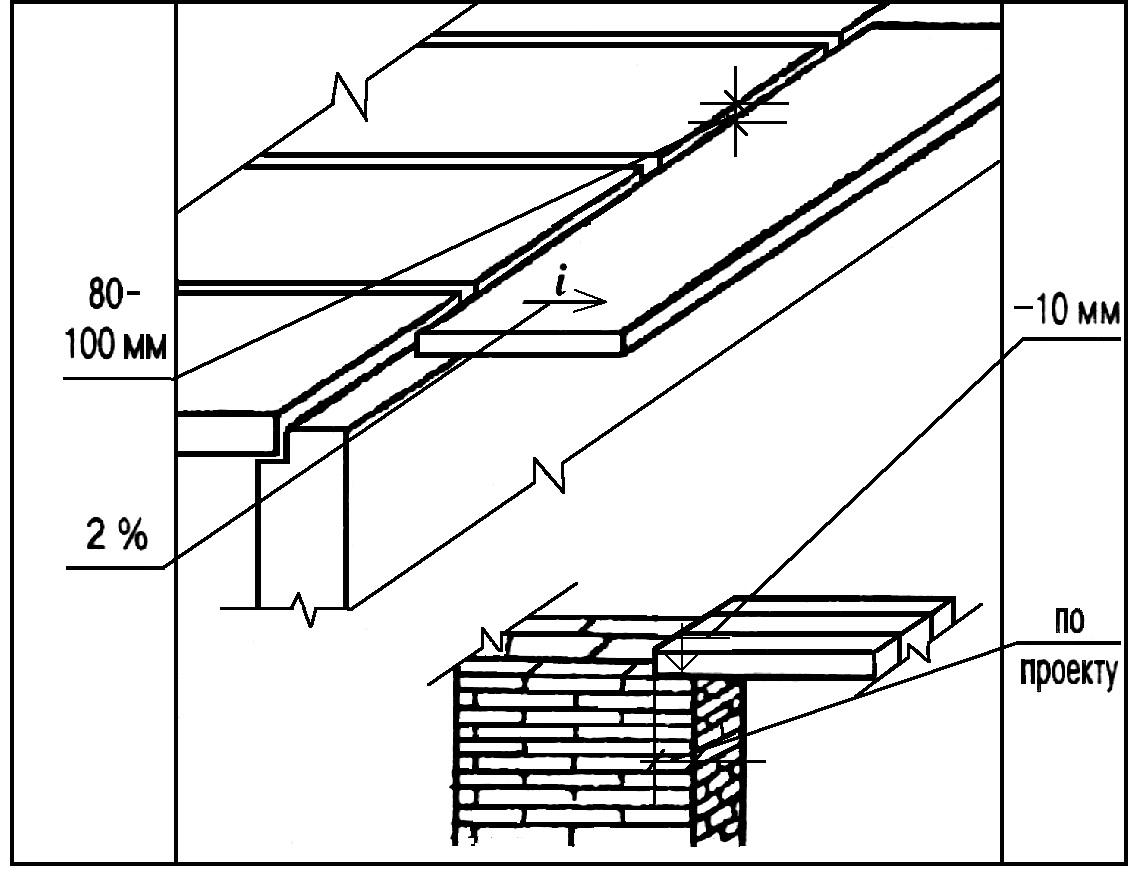 Монтаж балконных плит и перемычек - строительные снипы, гост.