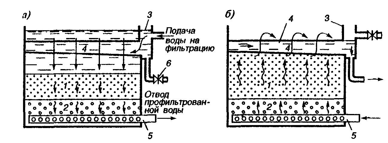 схема скорого фильтра расчёт полиэтиленовая техническая (ПНД-ПВД)