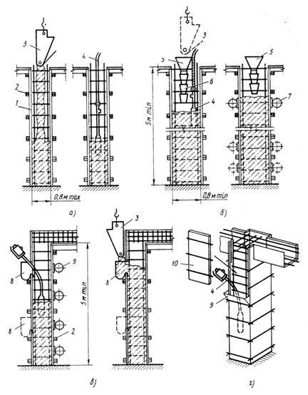 Подача бетонной смеси в колонны шкафы цвета бетон купить