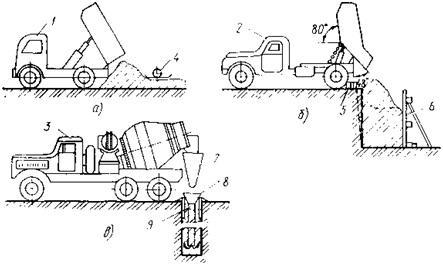 транспортирование бетонной смеси на строительную площадку