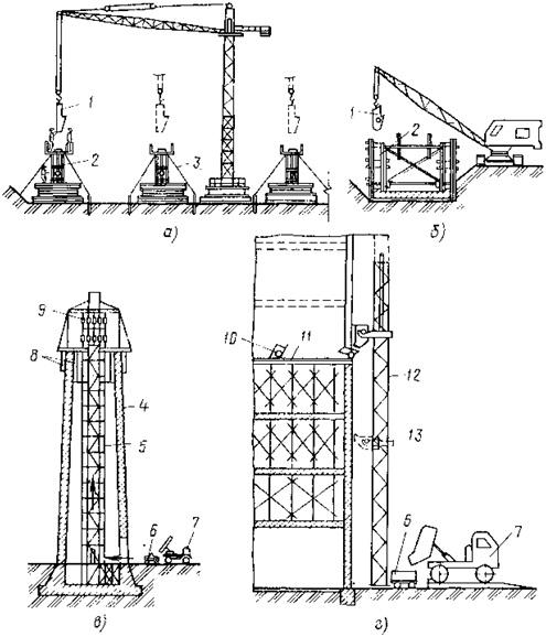 Бетонная смесь в конструкцию должна укладываться все о производстве бетонной смеси