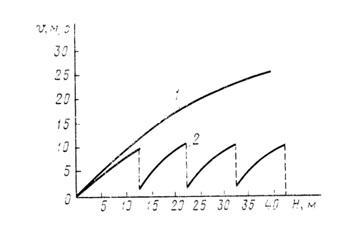 максимальная высота свободного сбрасывания бетонных смесей
