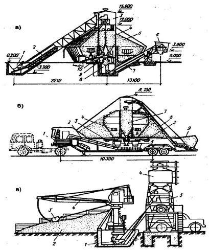 Механизация приготовления бетонных смесей москва цемент пц 500 до