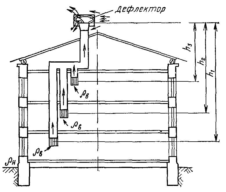 вентиляция в строительстве